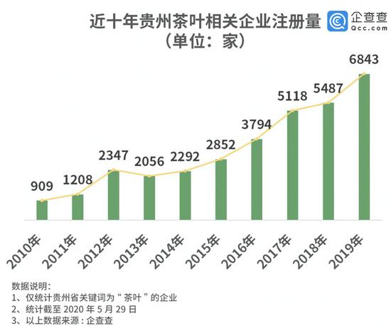 贵州茶叶相关企业注册量近十年猛增