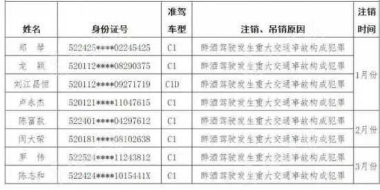 贵阳市2021年1月至3月终生禁驾名单统计表