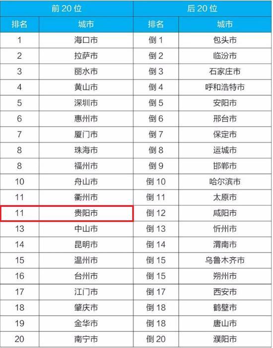 附表22020年1-2月168个重点城市环境空气排名前20位和后20位城市名单