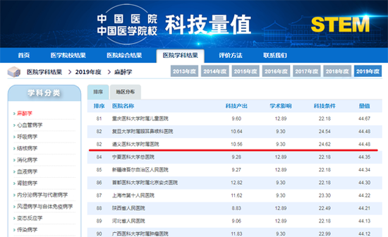 """遵医附院14个学科进入""""中国医院科技量值排行榜""""全国百强"""