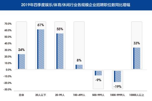 图4 2019年第四季度娱乐/体育/休闲行业各规模企业招聘职位数同比增长情况