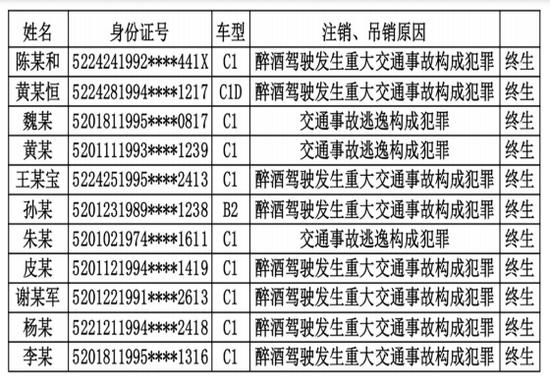 贵阳交警曝光人员名单 今年第二季度11人终生禁驾