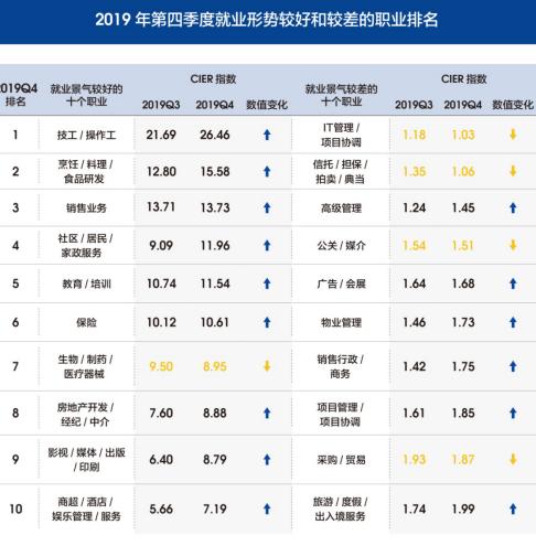 表2 2019年第四季度就业形势较好和较差的职业排名
