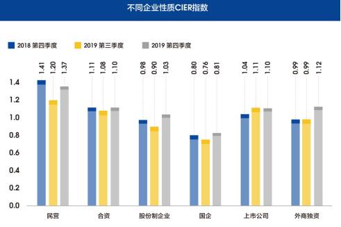 图12 不同企业性质CIER指数