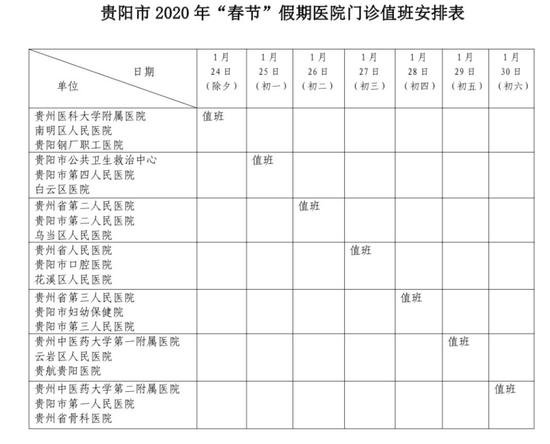 """新鲜出炉!2020年""""春节""""假期贵阳市医院门诊值班安排"""