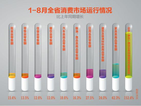 1-8月贵州网络零售额达30.03亿 劲增153%
