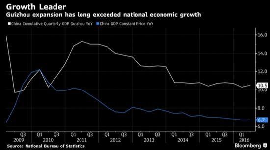 贵州省经济增长多年来一直领先全国水平