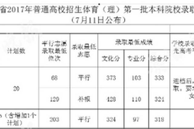 贵州省昨日4所院校共计录取了179人 24日结束招录