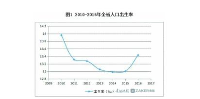 贵州省去年人口出生率达13.43 超三成的宝宝是二孩