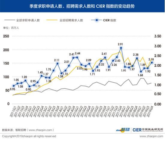 图1 季度求职申请人数、招聘需求人数和CIER指数的变动趋势