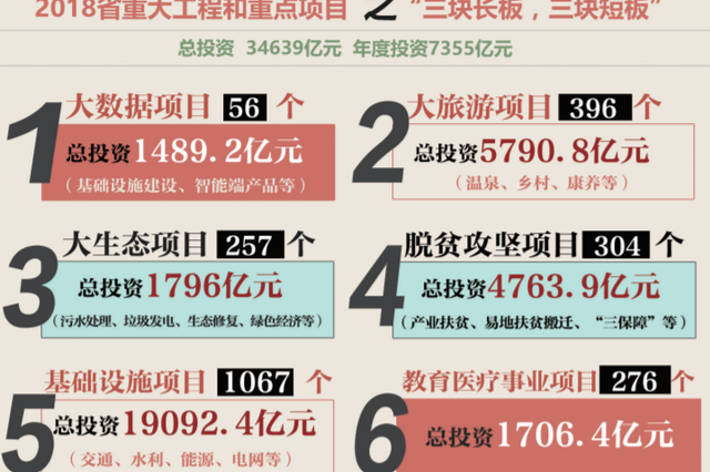 2018年贵州省安排重大工程和重点项目2903个
