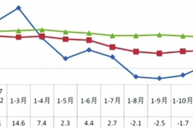 1-2月全省商品房销售面积同比增长19.1%