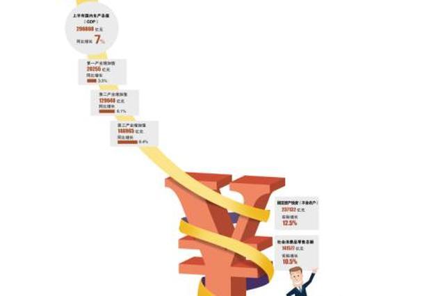一季度GDP同比增长6.8% 中国经济呈现6大发展趋势