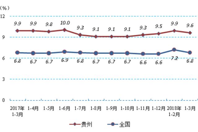 贵州:工业企业晒出成绩单 利润比上年同期增长37.6%