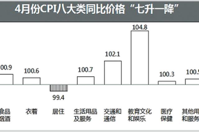 """贵阳市4月份CPI同比上涨1.1% 只有""""居住""""下降"""