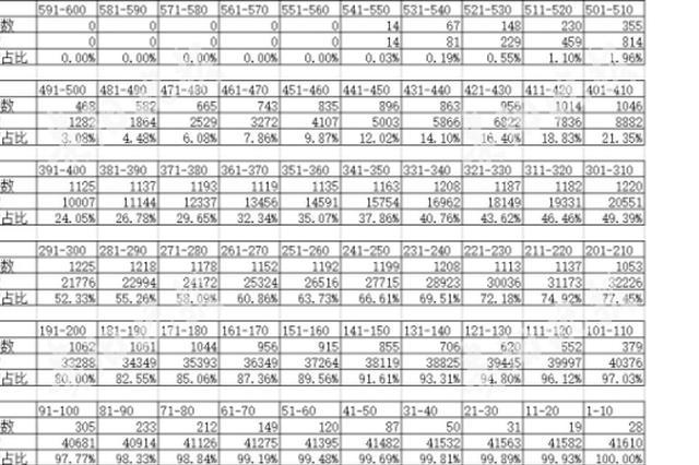 贵阳市2018年中考练兵:814人500分以上