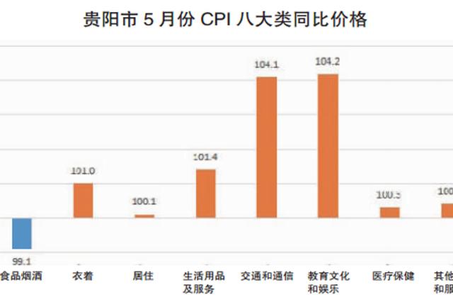 贵阳市5月份CPI统计出炉