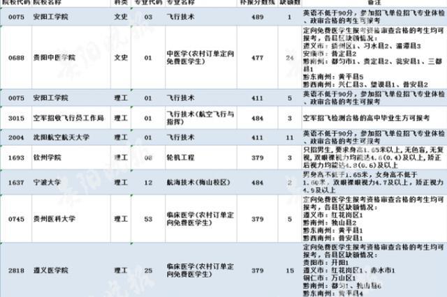补报志愿的考生看过来 贵州普高招生志愿缺额统计出