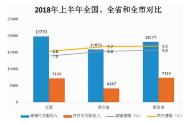 今年上半年 贵阳城乡居民收入全面上涨