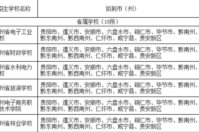贵州69所中职院校今年春季可开展跨地区招生