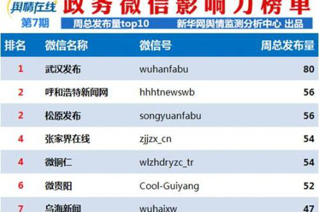 2019年4月贵州省政务新媒体(微?#29275;?#24433;响力榜单发布