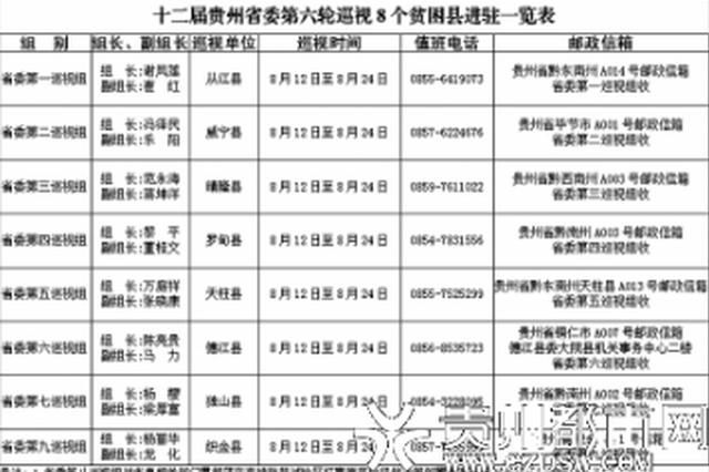 十二届贵州省委第六轮巡视9个巡视组全部进驻