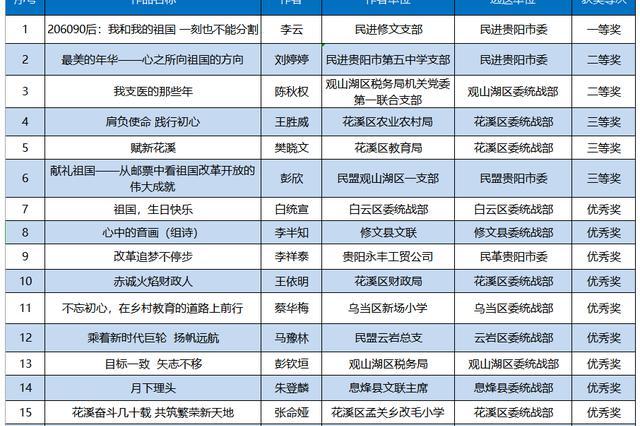 贵阳市统一战线庆祝新中国成立70周年征文比赛获奖名单公布