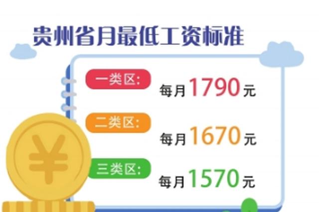贵州最低工资标准出炉