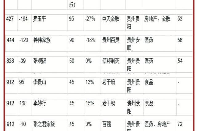我省7人登上2019胡润百富榜 贵州首富还是他