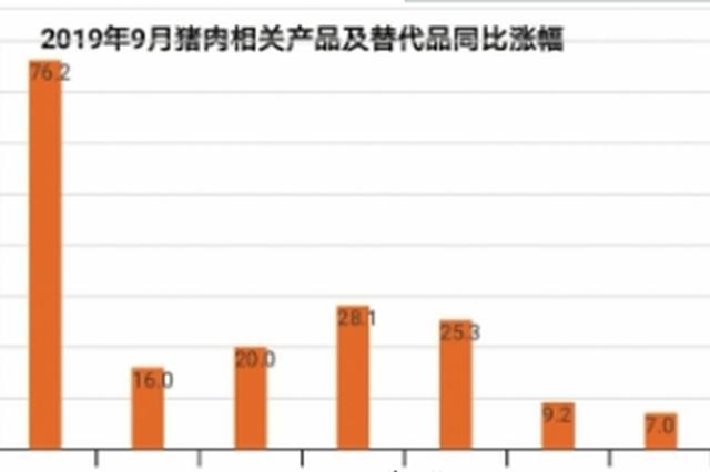 """9月贵阳CPI破""""3"""" """"二师兄""""身价上涨68.7%"""
