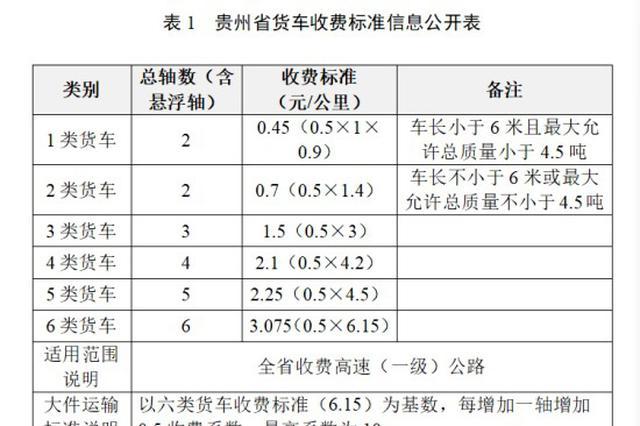 贵州高速公路实际行驶路段通行费怎么计算?来看官宣!