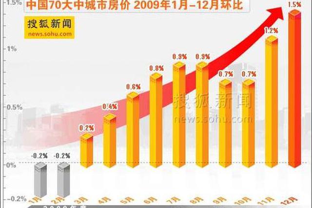 贵州:2019年12月,70.8%的生活必需品价格上涨