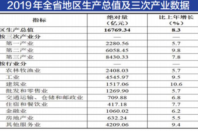 2019年我省经济持续稳健运行 地区生产总值达1.67万亿元 贵州