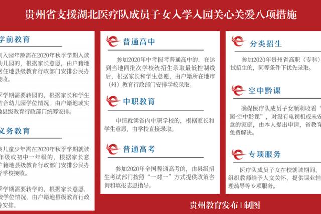 贵州省出台八项措施 保障援鄂医疗队员子女入学入园