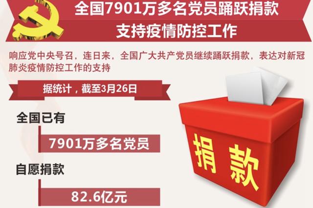 全国7901万多名党员踊跃捐款支持疫情防控工作