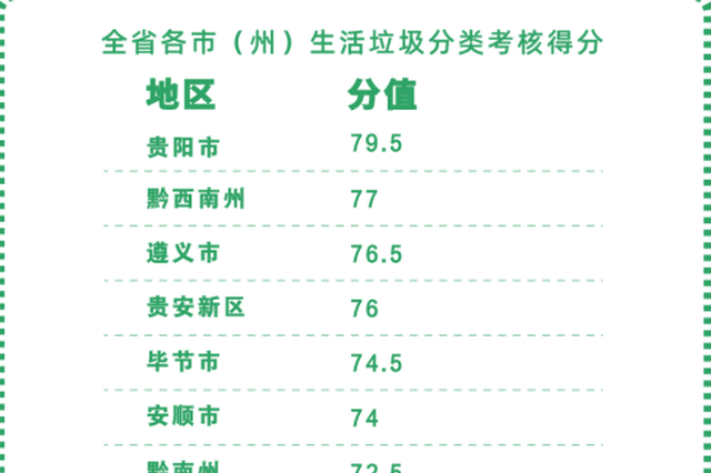贵阳第一!贵州省2019年度生活垃圾分类考核出炉