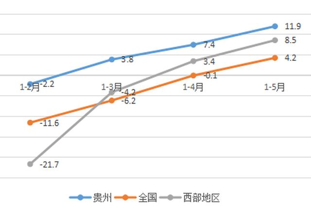 贵州:1至5月软件业利润增速由负转正 嵌入式软件居全国第二
