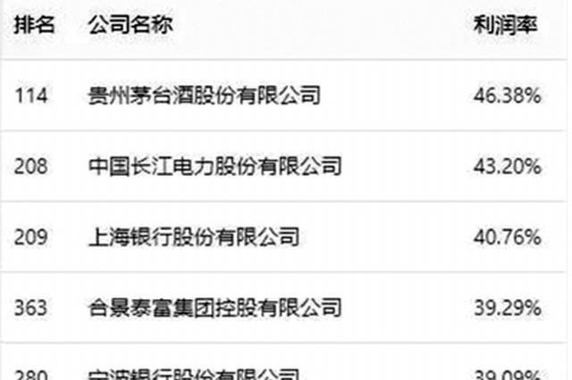 2020《财富》中国500强发布 贵州茅台利润率蝉联第一