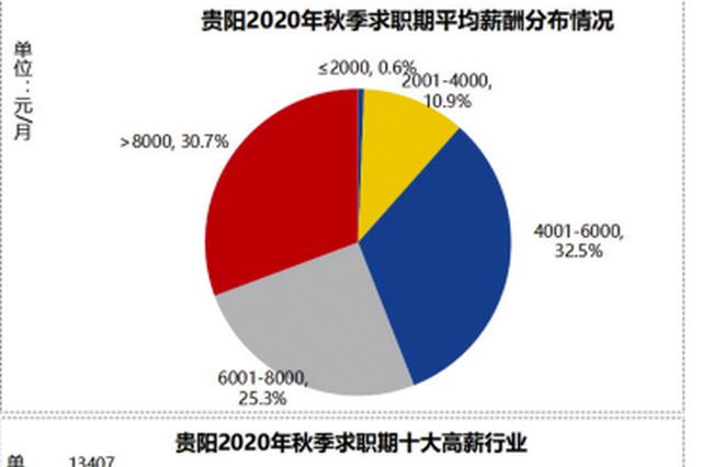 智联招聘发布秋季求职期贵阳地区十大高薪行业