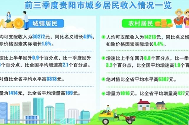 前三季度,贵阳市城镇居民人均可支配收入为30272元