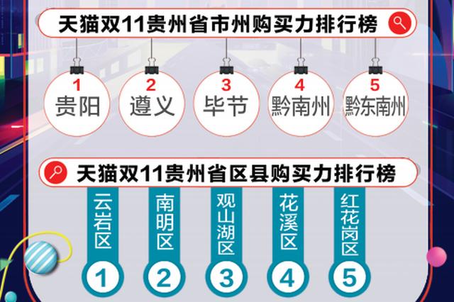 今年天猫双11,贵州消费70.8亿元,排名全国22位