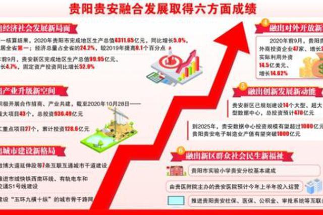 贵阳贵安加快融合发展 打造经济体量大能级城市