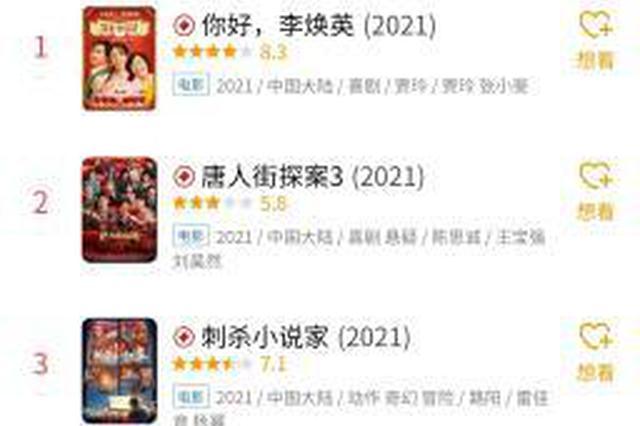 2月15日 电影《你好,李焕英》单日票房反超唐探