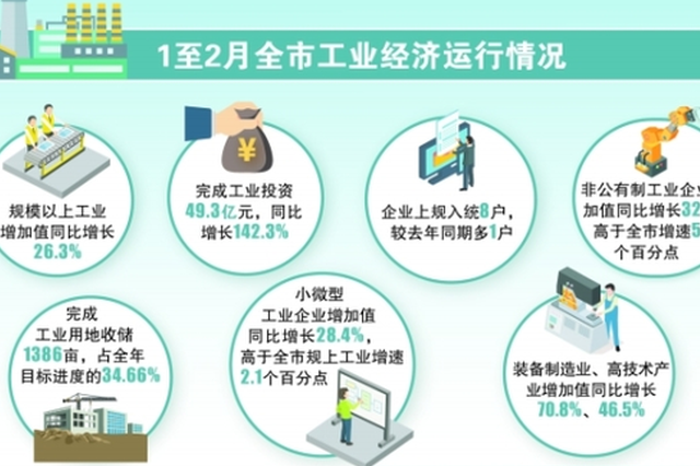 1至2月贵阳工业经济呈现稳中向好发展态势