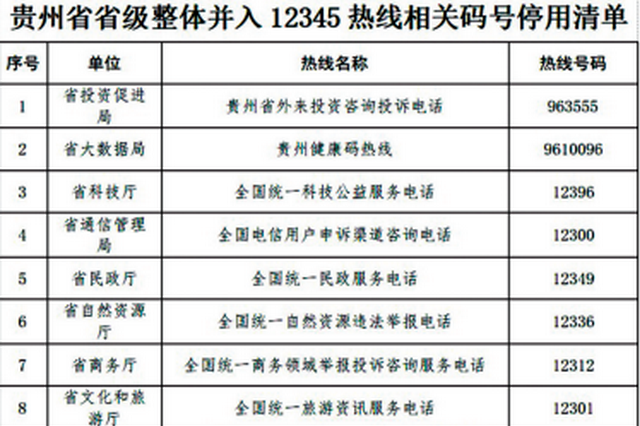 贵州18条热线停用 统一拨打12345热线