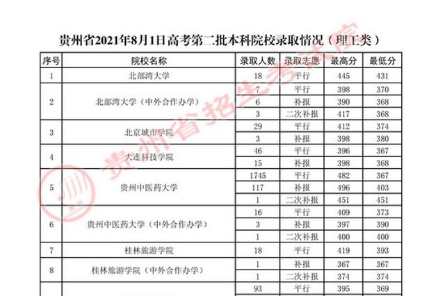 8月1日第二批本科院校录取情况发布