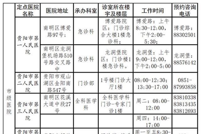 最新!贵阳市新冠病毒疫苗接种禁忌症确认定点医院名单