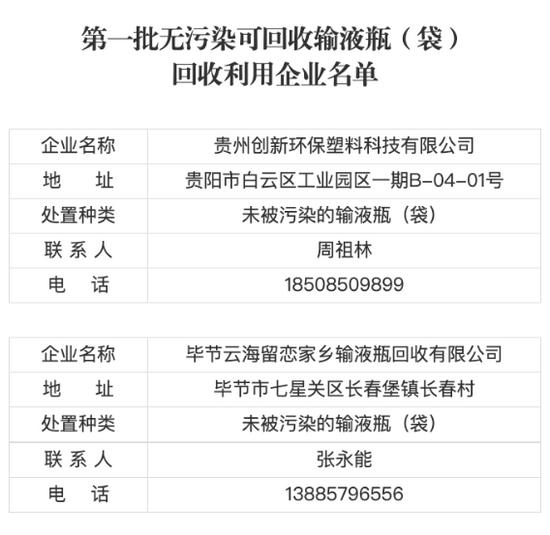 正在公示!贵州公布第一批可回收利用无污染输液瓶企业