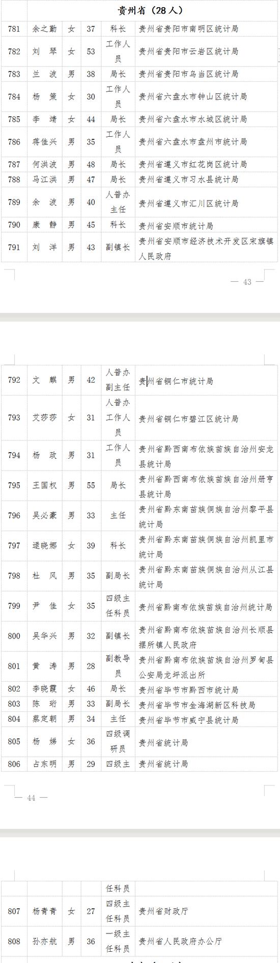 """贵州15集体28个人入选!全国""""七普""""先进集体及个人拟表彰对象公示"""