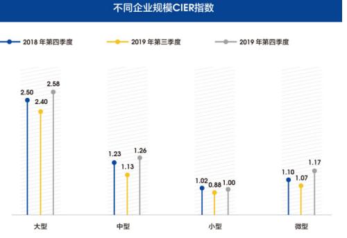 图11 不同企业规模CIER指数